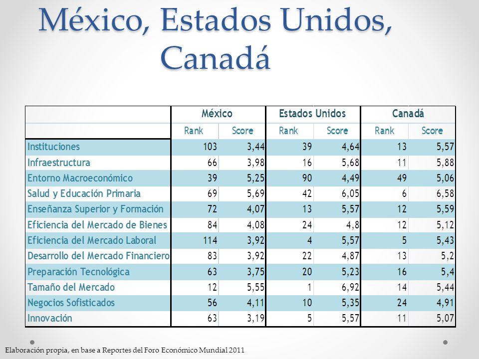 México, Estados Unidos, Canadá Elaboración propia, en base a Reportes del Foro Económico Mundial 2011