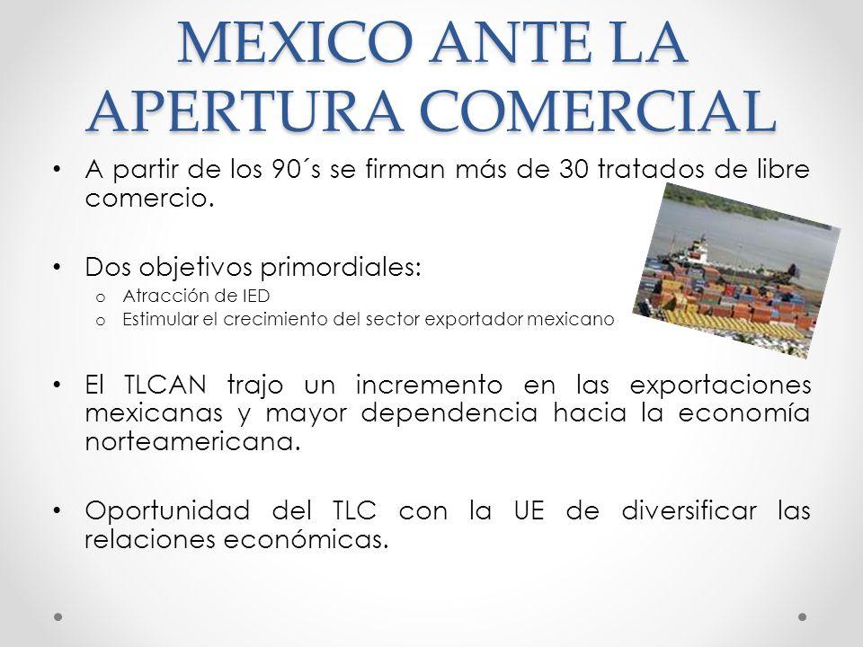 MEXICO ANTE LA APERTURA COMERCIAL A partir de los 90´s se firman más de 30 tratados de libre comercio. Dos objetivos primordiales: o Atracción de IED