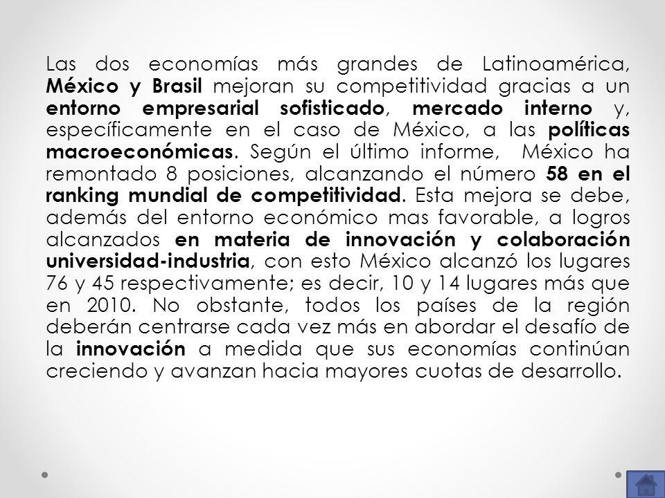 Las dos economías más grandes de Latinoamérica, México y Brasil mejoran su competitividad gracias a un entorno empresarial sofisticado, mercado intern