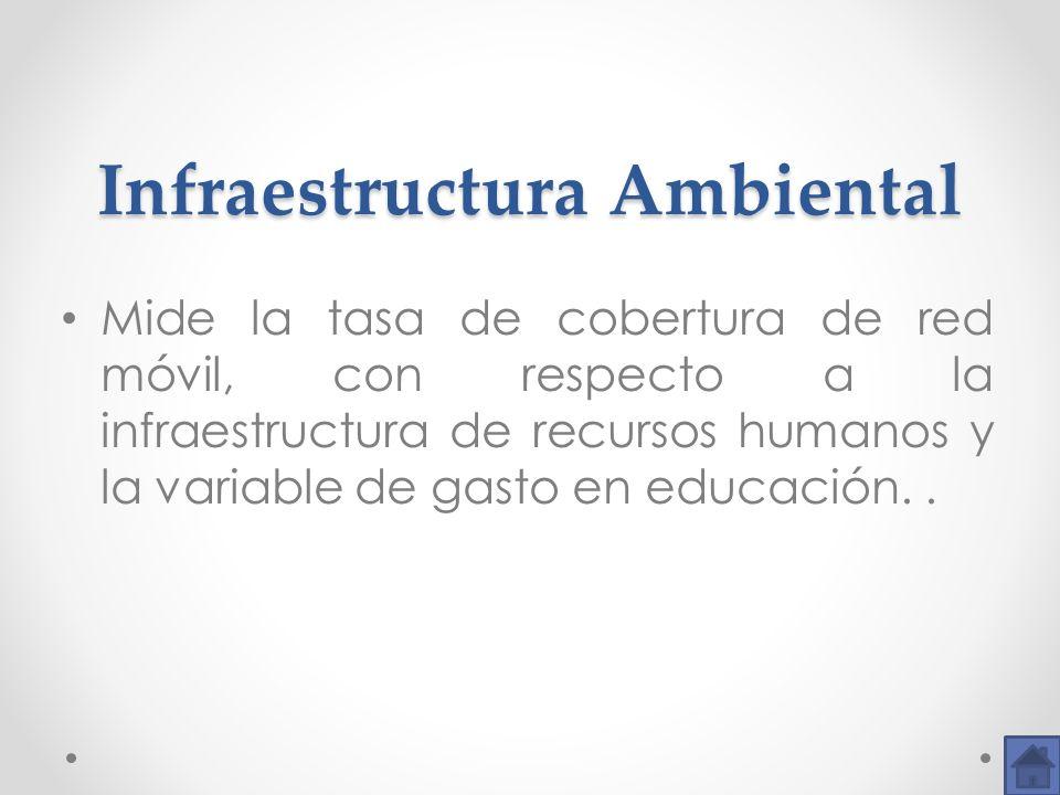 Infraestructura Ambiental Infraestructura Ambiental Mide la tasa de cobertura de red móvil, con respecto a la infraestructura de recursos humanos y la