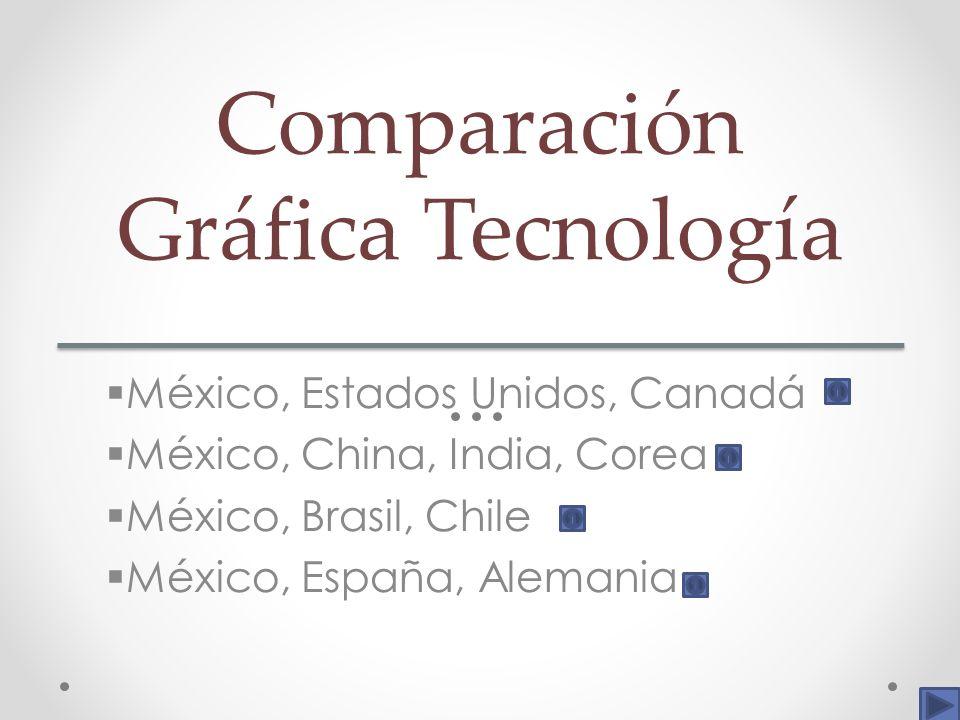 Comparación Gráfica Tecnología México, Estados Unidos, Canadá México, China, India, Corea México, Brasil, Chile México, España, Alemania