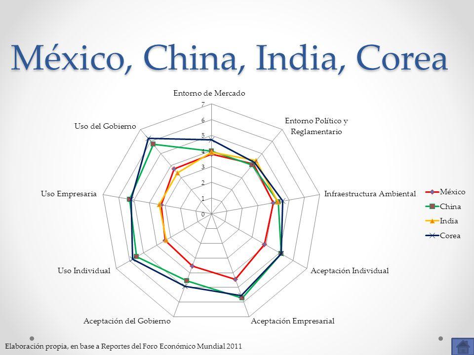 México, China, India, Corea Elaboración propia, en base a Reportes del Foro Económico Mundial 2011