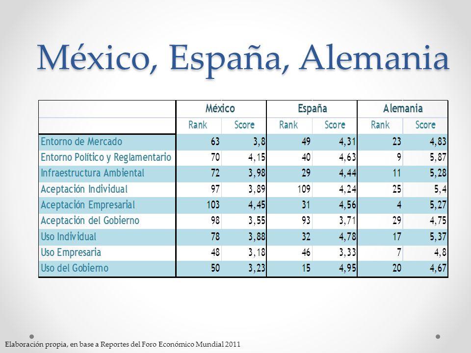 México, España, Alemania Elaboración propia, en base a Reportes del Foro Económico Mundial 2011