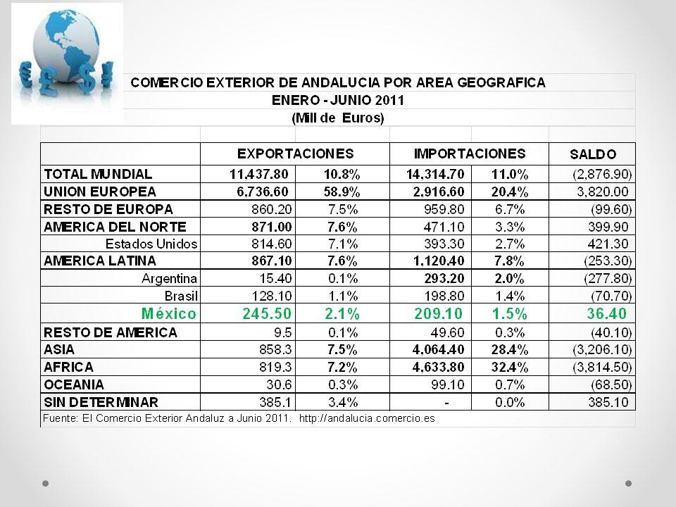 Exportaciones Mexicanas Totales a Bloques Comerciales (Millones de dólares)