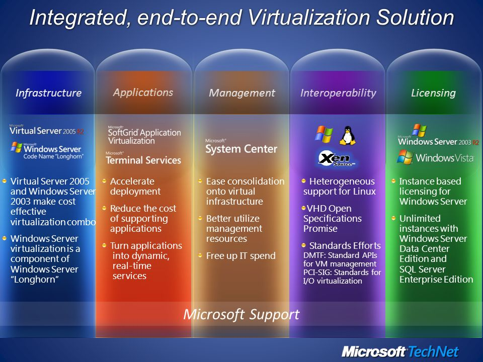 Ease consolidation onto virtual infrastructure Better utilize management resources Free up IT spend Management Instance based licensing for Windows Se