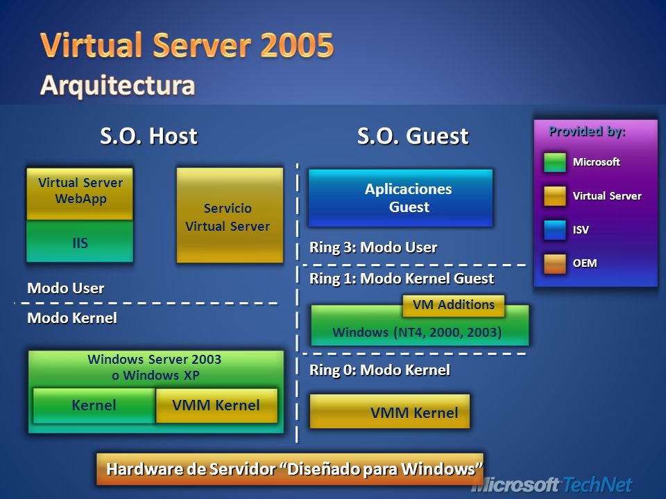 Windows Server 2003 o Windows XP Kernel VMM Kernel Modo Kernel Modo User Servicio Virtual Server IIS Virtual Server WebApp Provided by: Microsoft ISV