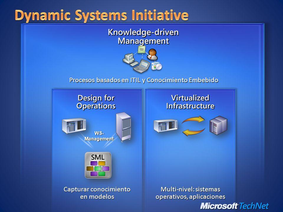 Característica de Virtualización Virtual Server 2005 R2 Windows Server virtualization Máquinas virtuales de 32-bitsSi Máquinas virtuales de 64-bitsNoSi Máquinas virtuales MultiProcesadorNoSi, 4 core MVs Soporte de memoria por máquina virtual3.6GB por VM32GB por VM MVs administradas por System Center Virtual Machine Manager Si Soporte a Microsoft Clustering ServicesSi Soporte de respaldos del lado del Host (VSS)Si Scriptable / ExtensibleSi, COMSi, WMI Interfaz de UsuarioInterfaz WebInterfaz MMC 3.0