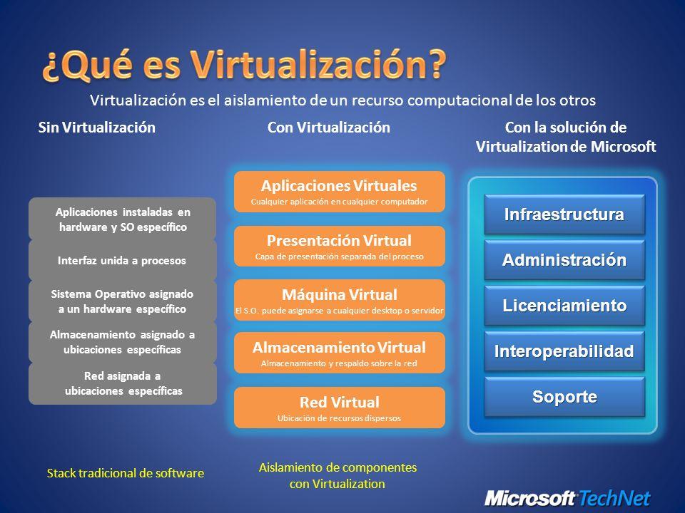 Presentación Virtual Capa de presentación separada del proceso Almacenamiento Virtual Almacenamiento y respaldo sobre la red Red Virtual Ubicación de recursos dispersos Máquina Virtual El S.O.