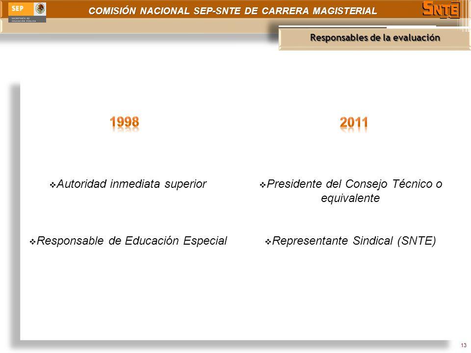 COMISIÓN NACIONAL SEP-SNTE DE CARRERA MAGISTERIAL Responsables de la evaluación 13 Autoridad inmediata superior Responsable de Educación Especial Presidente del Consejo Técnico o equivalente Representante Sindical (SNTE)