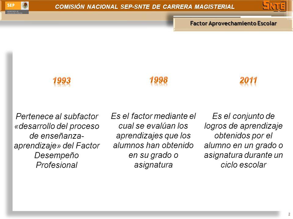 COMISIÓN NACIONAL SEP-SNTE DE CARRERA MAGISTERIAL Puntaje Aprovechamiento Escolar 3 7 puntos (indicador) 20 puntos 50 puntos