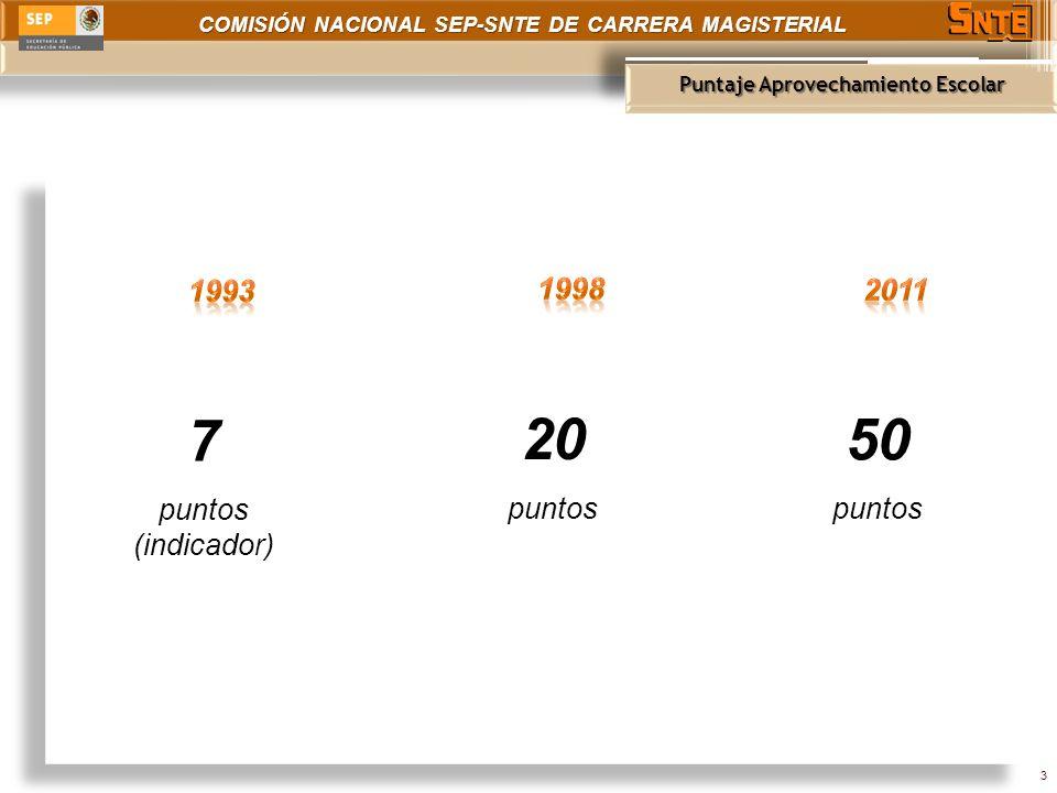 COMISIÓN NACIONAL SEP-SNTE DE CARRERA MAGISTERIAL Cédula de Evaluación Datos completos Respetar rangos de puntaje