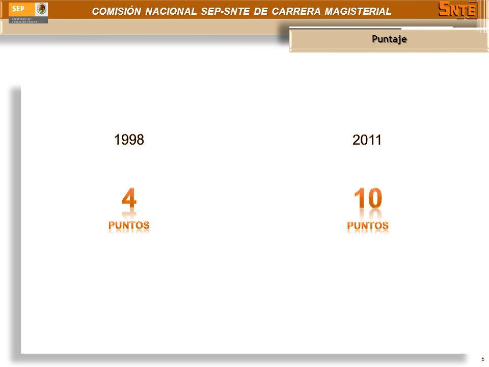 COMISIÓN NACIONAL SEP-SNTE DE CARRERA MAGISTERIAL Puntaje 5