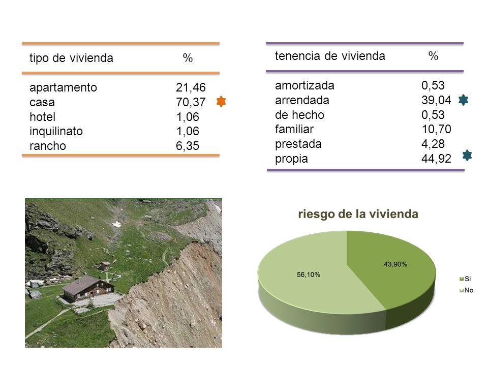 tenencia de vivienda % amortizada0,53 arrendada39,04 de hecho0,53 familiar10,70 prestada4,28 propia44,92 tipo de vivienda % apartamento21,46 casa70,37