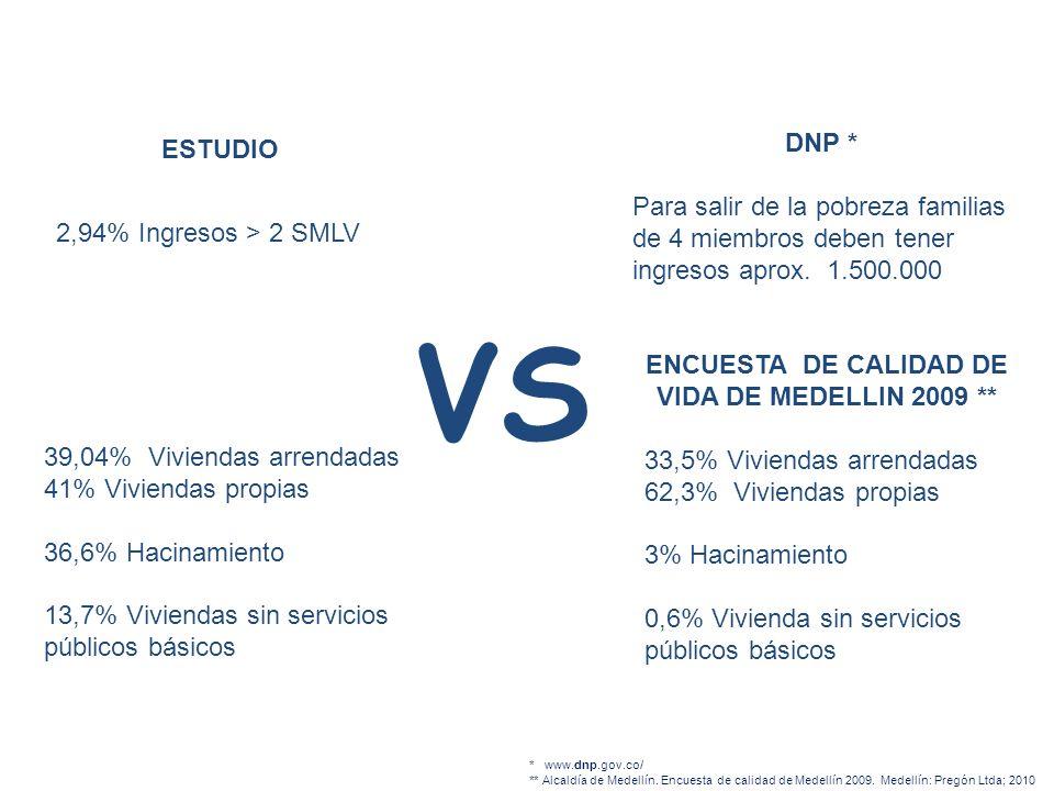 2,94% Ingresos > 2 SMLV DNP * Para salir de la pobreza familias de 4 miembros deben tener ingresos aprox. 1.500.000 ENCUESTA DE CALIDAD DE VIDA DE MED