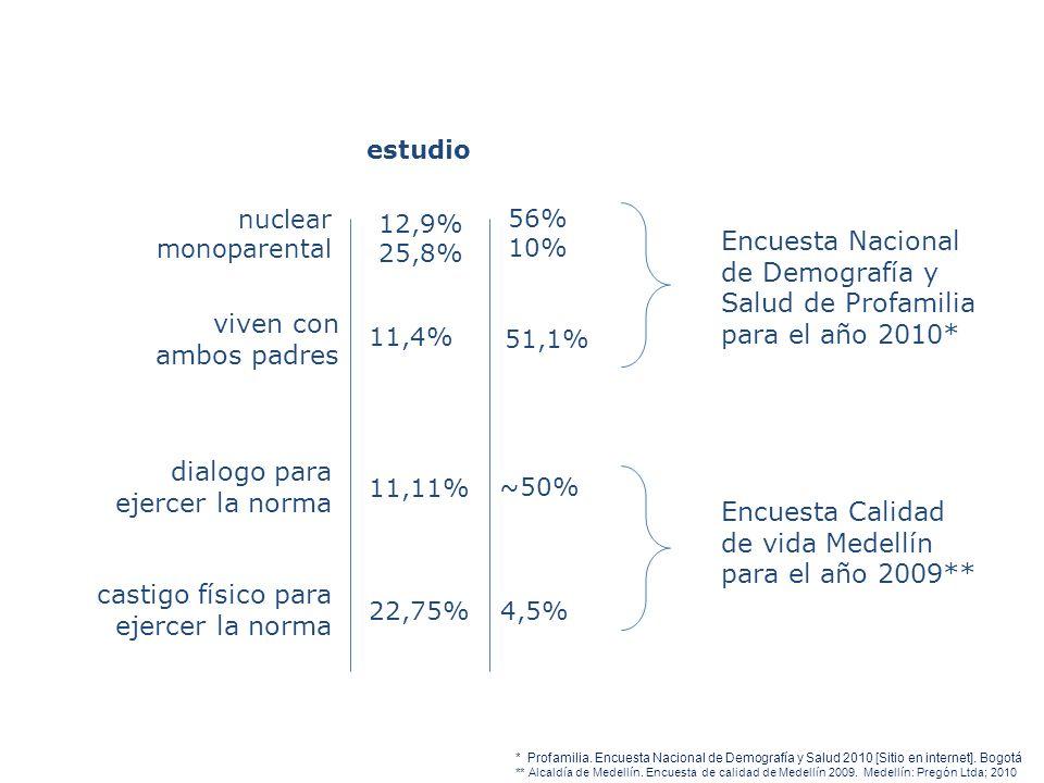 nuclear monoparental 56% 10% Encuesta Nacional de Demografía y Salud de Profamilia para el año 2010* 11,4% 51,1% viven con ambos padres dialogo para e