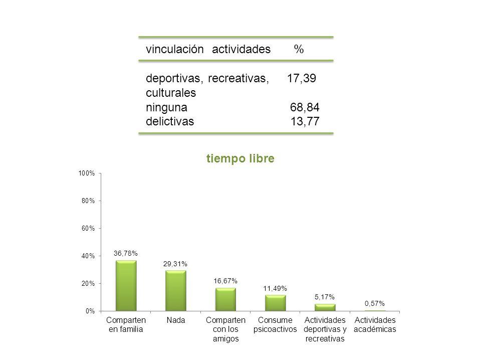 vinculación actividades % deportivas, recreativas, 17,39 culturales ninguna68,84 delictivas13,77