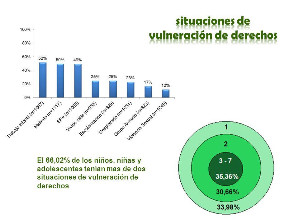 El 66,02% de los niños, niñas y adolescentes tenían mas de dos situaciones de vulneración de derechos