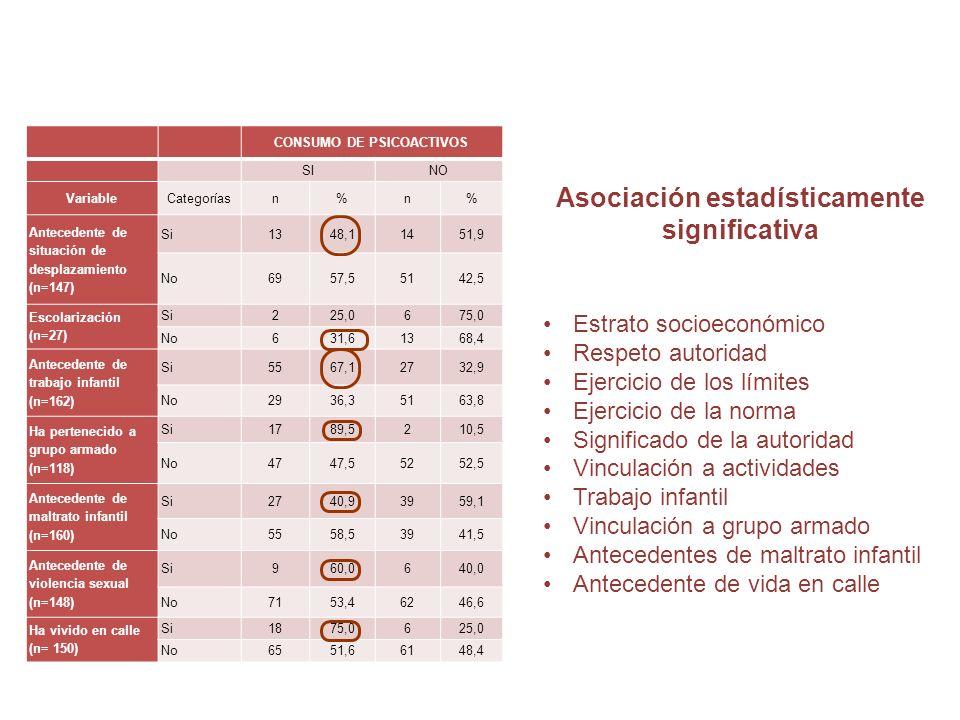 CONSUMO DE PSICOACTIVOS SINO VariableCategoríasn%n% Antecedente de situación de desplazamiento (n=147) Si1348,11451,9 No6957,55142,5 Escolarización (n