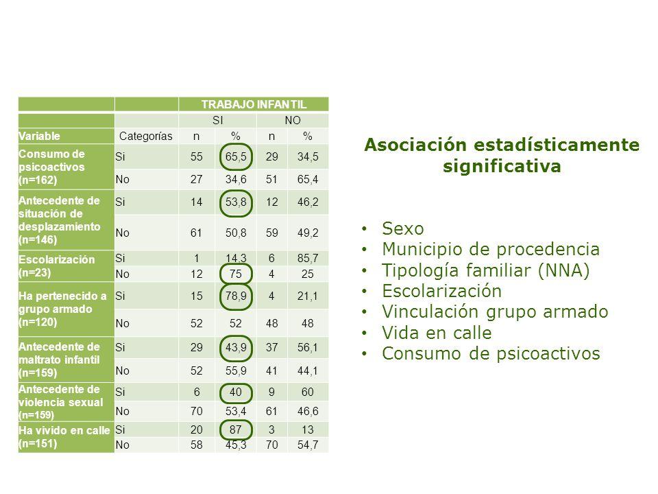 TRABAJO INFANTIL SINO VariableCategoríasn%n% Consumo de psicoactivos (n=162) Si5565,52934,5 No2734,65165,4 Antecedente de situación de desplazamiento