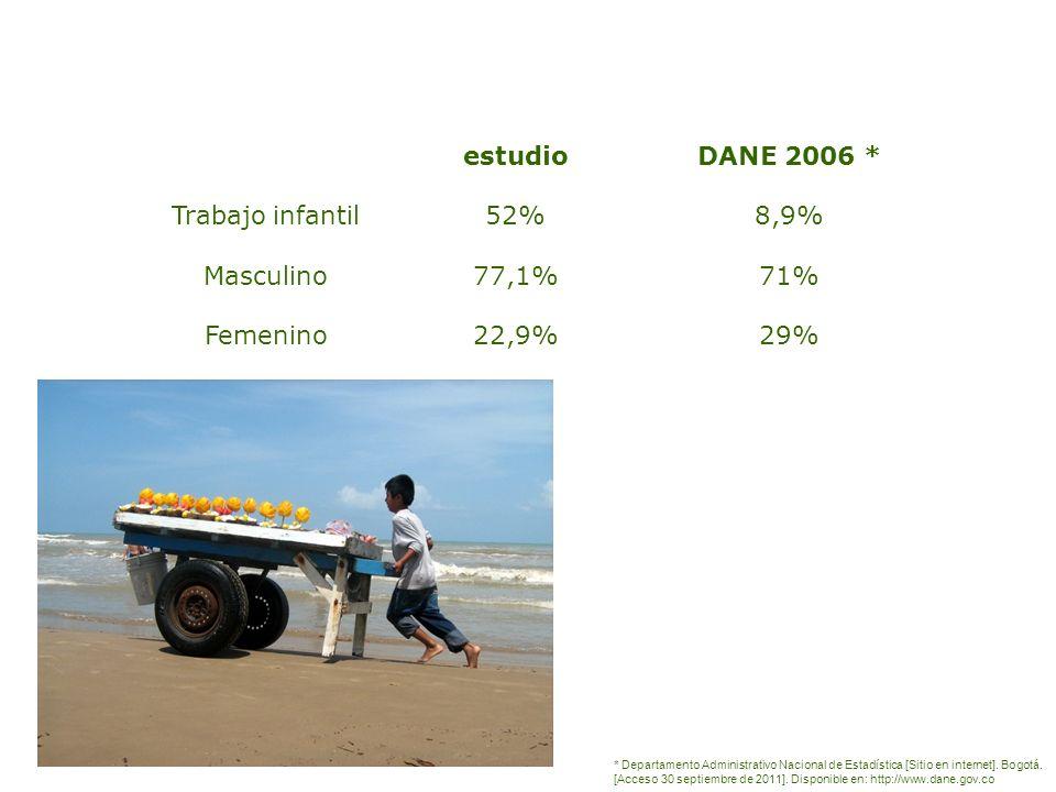 Trabajo infantil Masculino Femenino DANE 2006 * 8,9% 71% 29% estudio 52% 77,1% 22,9% * Departamento Administrativo Nacional de Estadística [Sitio en i
