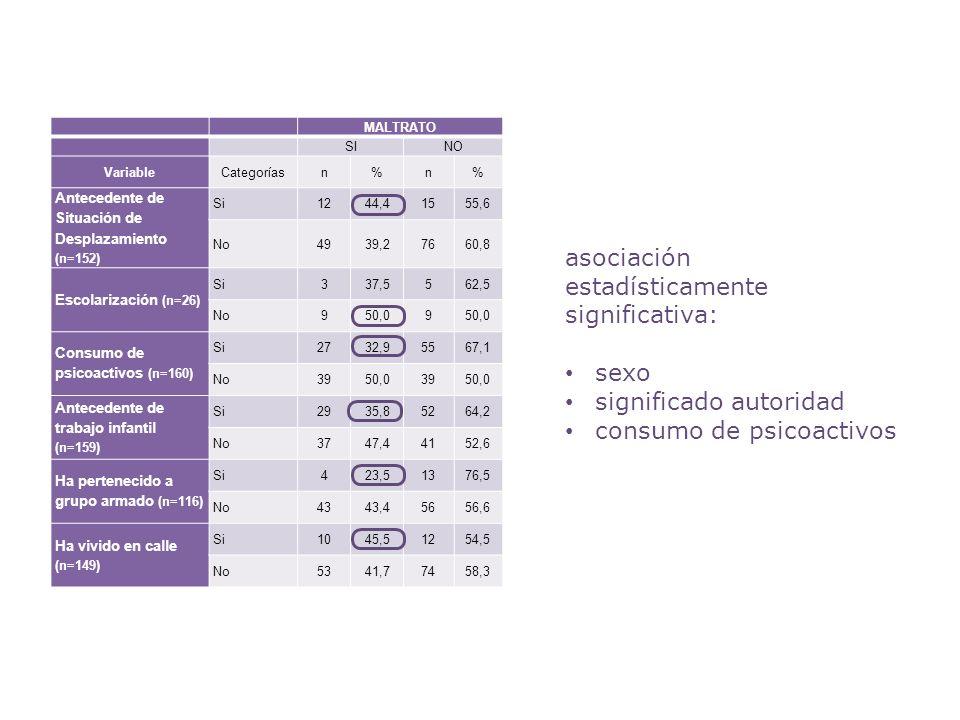 MALTRATO SINO VariableCategoríasn%n% Antecedente de Situación de Desplazamiento (n=152) Si1244,41555,6 No4939,27660,8 Escolarización (n=26) Si337,5562