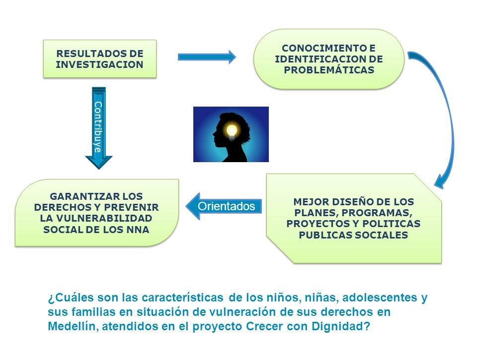 RESULTADOS DE INVESTIGACION CONOCIMIENTO E IDENTIFICACION DE PROBLEMÁTICAS MEJOR DISEÑO DE LOS PLANES, PROGRAMAS, PROYECTOS Y POLITICAS PUBLICAS SOCIA