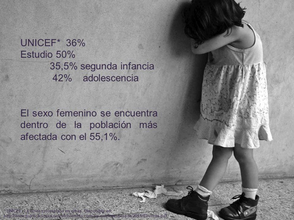 UNICEF* 36% Estudio 50% 35,5% segunda infancia 42% adolescencia El sexo femenino se encuentra dentro de la población más afectada con el 55,1%. * UNIC