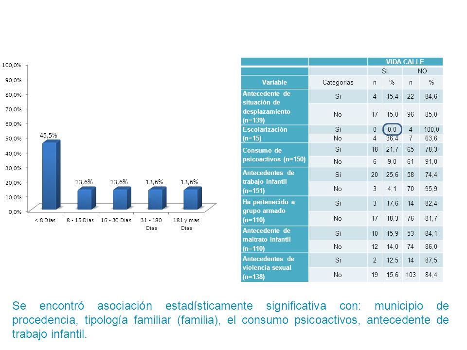 VIDA CALLE SINO VariableCategoríasn%n% Antecedente de situación de desplazamiento (n=139) Si415,42284,6 No1715,09685,0 Escolarización (n=15) Si00,0410