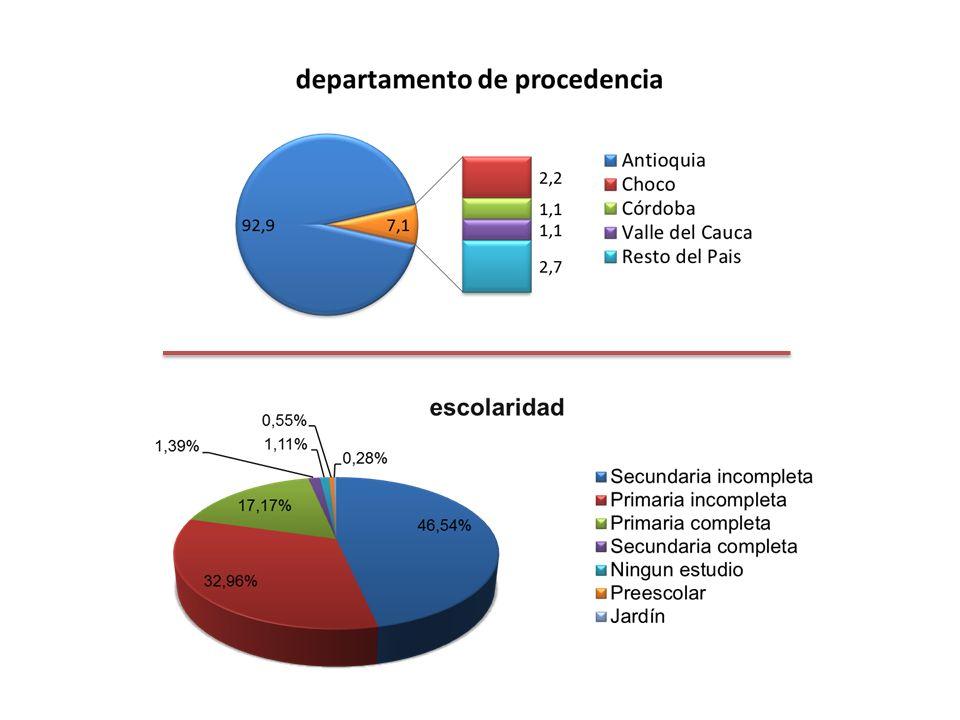 MALTRATO SINO VariableCategoríasn%n% Antecedente de Situación de Desplazamiento (n=152) Si1244,41555,6 No4939,27660,8 Escolarización (n=26) Si337,5562,5 No950,09 Consumo de psicoactivos (n=160) Si2732,95567,1 No3950,03950,0 Antecedente de trabajo infantil (n=159) Si2935,85264,2 No3747,44152,6 Ha pertenecido a grupo armado (n=116) Si423,51376,5 No4343,45656,6 Ha vivido en calle (n=149) Si1045,51254,5 No5341,77458,3 asociación estadísticamente significativa: sexo significado autoridad consumo de psicoactivos