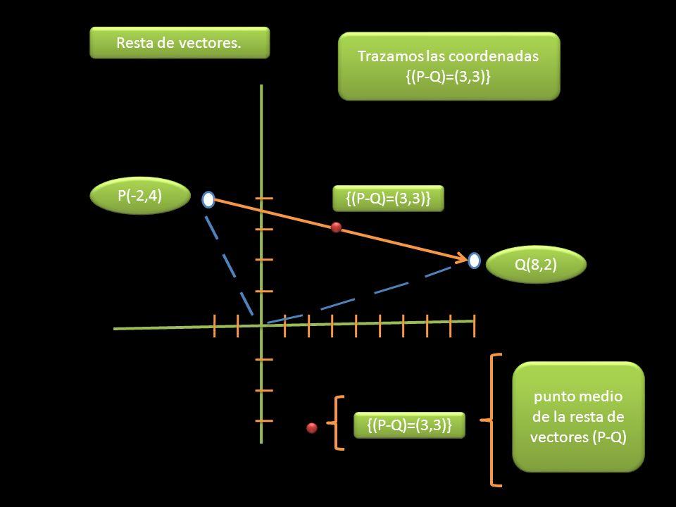 P(-2,4) Q(8,2) Trazamos las coordenadas {(P-Q)=(3,3)} {(P-Q)=(3,3)} punto medio de la resta de vectores (P-Q) Resta de vectores.
