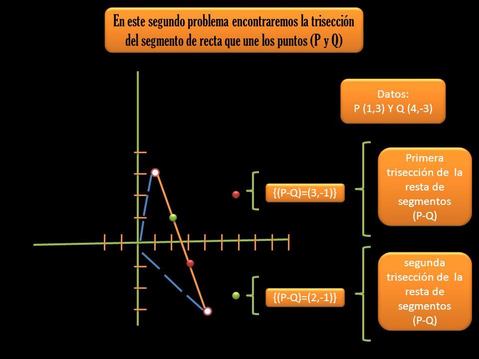 En este segundo problema encontraremos la trisección del segmento de recta que une los puntos (P y Q) Datos: P (1,3) Y Q (4,-3) Datos: P (1,3) Y Q (4,
