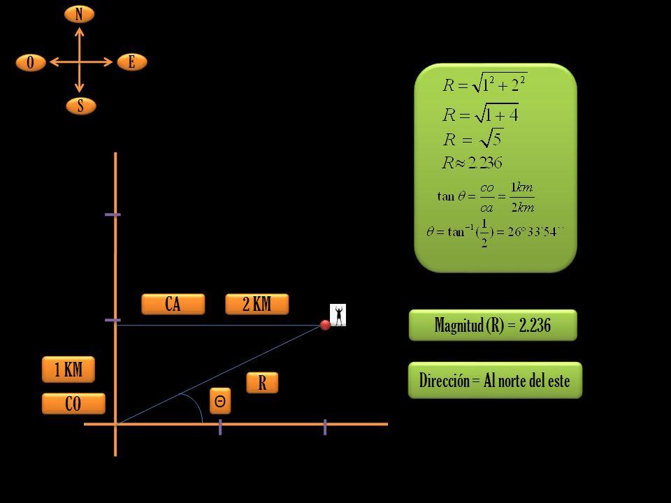 Magnitud (R) = 2.236 R R 1 KM 2 KM E E O O N N S S Dirección = Al norte del este CO CA Θ Θ