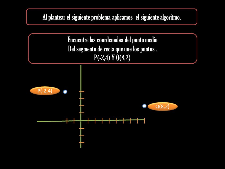 Al plantear el siguiente problema aplicamos el siguiente algoritmo. Encuentre las coordenadas del punto medio Del segmento de recta que une los puntos