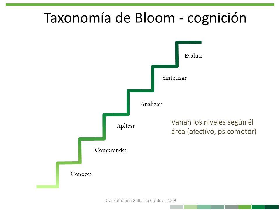 Taxonomía de Bloom - cognición Conocer Comprender Aplicar Analizar Sintetizar Evaluar Varían los niveles según él área (afectivo, psicomotor) Dra. Kat