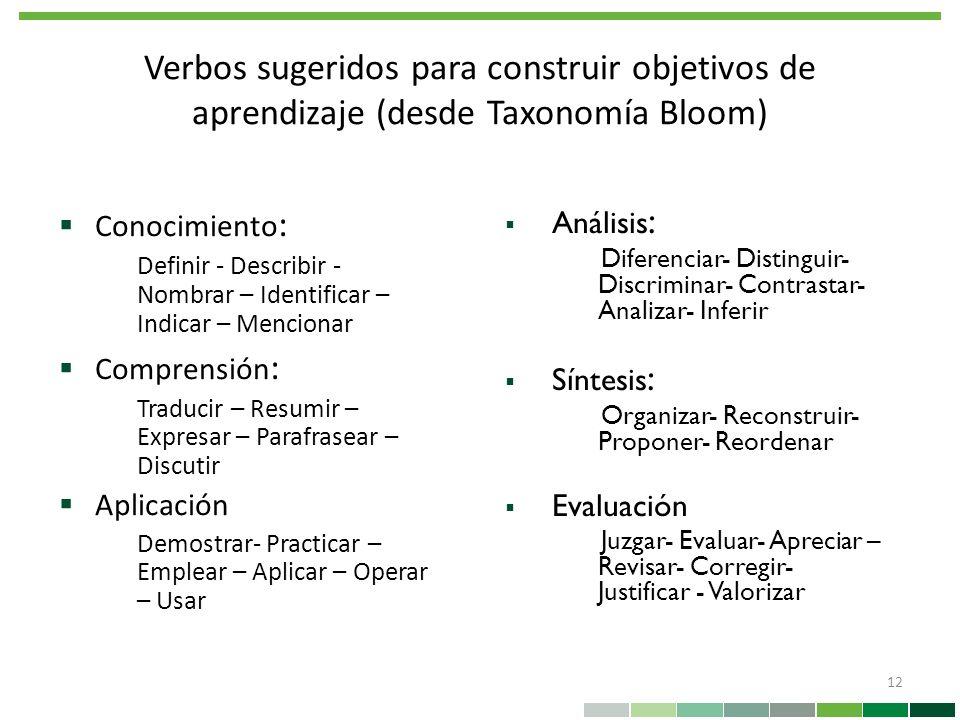 Verbos sugeridos para construir objetivos de aprendizaje (desde Taxonomía Bloom) 12 Conocimiento : Definir - Describir - Nombrar – Identificar – Indic