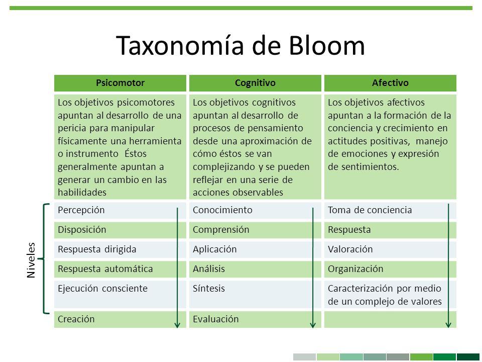 Taxonomía de Bloom PsicomotorCognitivoAfectivo Los objetivos psicomotores apuntan al desarrollo de una pericia para manipular físicamente una herramie