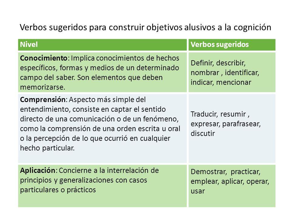 Verbos sugeridos para construir objetivos alusivos a la cognición NivelVerbos sugeridos Conocimiento: Implica conocimientos de hechos específicos, for