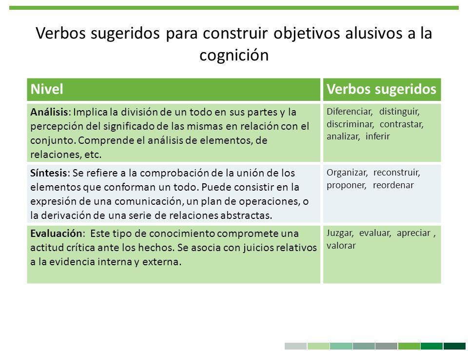 Verbos sugeridos para construir objetivos alusivos a la cognición NivelVerbos sugeridos Análisis: Implica la división de un todo en sus partes y la pe