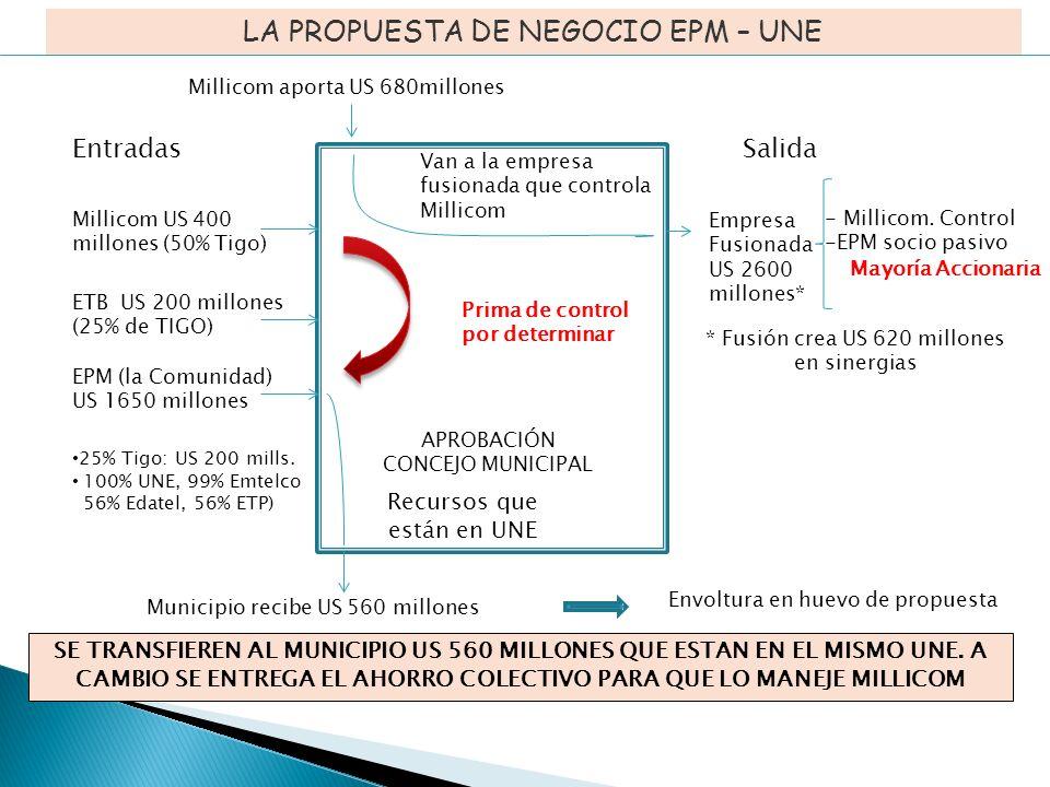 APROBACIÓN CONCEJO MUNICIPAL LA PROPUESTA DE NEGOCIO EPM – UNE EntradasSalida Millicom US 400 millones (50% Tigo) Municipio recibe US 560 millones Millicom aporta US 680millones EPM (la Comunidad) US 1650 millones 25% Tigo: US 200 mills.