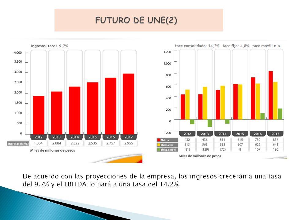De acuerdo con las proyecciones de la empresa, los ingresos crecerán a una tasa del 9.7% y el EBITDA lo hará a una tasa del 14.2%.