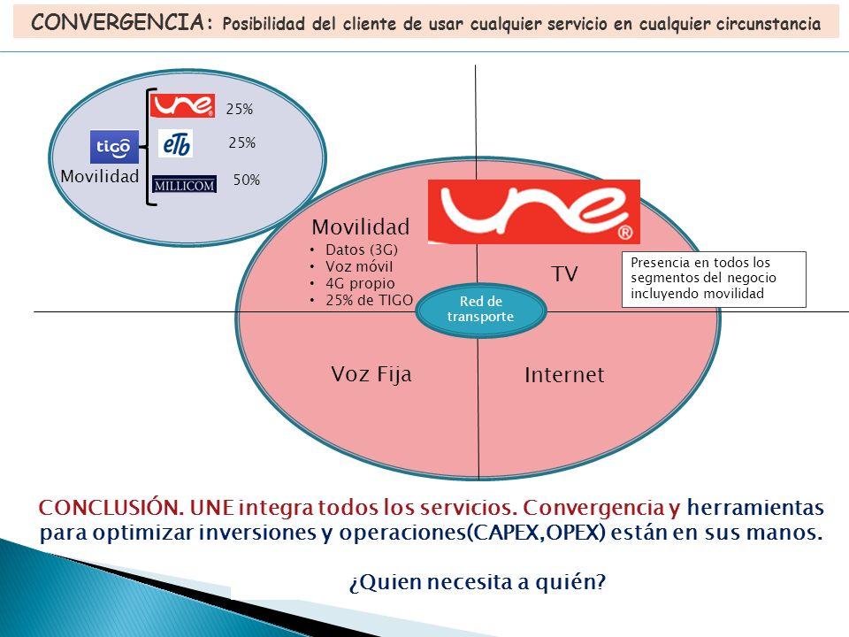 CONVERGENCIA: Posibilidad del cliente de usar cualquier servicio en cualquier circunstancia Movilidad 25% 50% TV Internet Voz Fija Datos (3G) Voz móvil 4G propio 25% de TIGO Red de transporte Presencia en todos los segmentos del negocio incluyendo movilidad Movilidad ¿Quien necesita a quién.