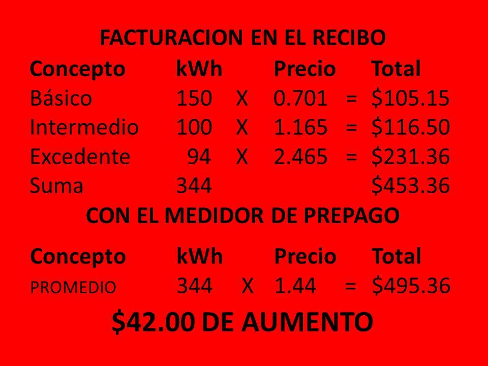 Finalmente para los que consuman los 344 kWh, con el mentado medidor pagarán 495.36 pesos, solo 42 pesos más de los 453.36 que facturan en el recibo i