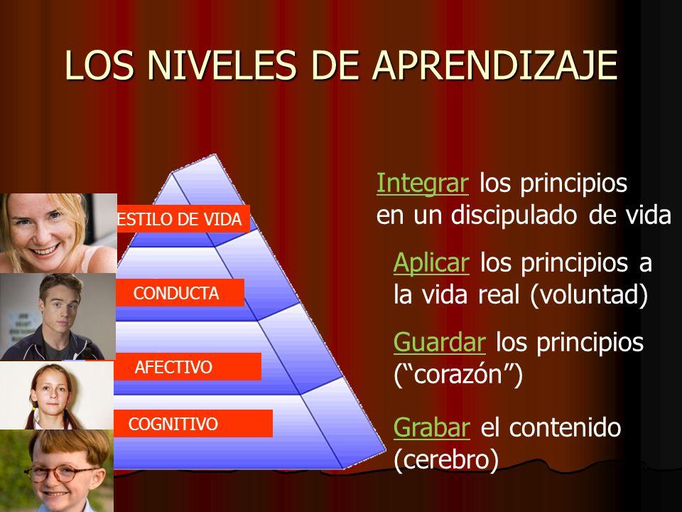 LOS NIVELES DE APRENDIZAJE COGNITIVO AFECTIVO CONDUCTA ESTILO DE VIDA Grabar el contenido (cerebro) Guardar los principios (corazón) Aplicar los princ