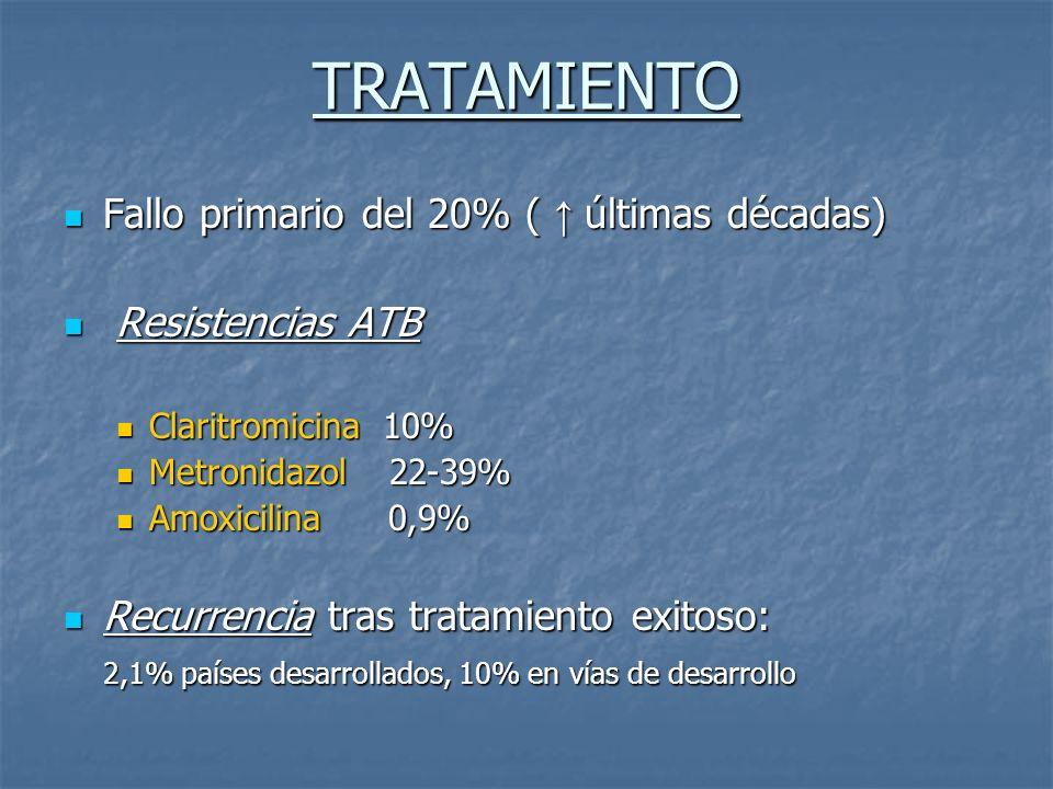 TRATAMIENTO Fallo primario del 20% ( últimas décadas) Fallo primario del 20% ( últimas décadas) Resistencias ATB Resistencias ATB Claritromicina 10% C