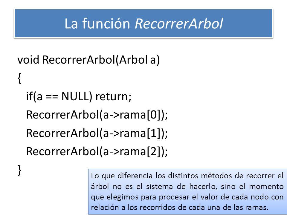 La función RecorrerArbol void RecorrerArbol(Arbol a) { if(a == NULL) return; RecorrerArbol(a->rama[0]); RecorrerArbol(a->rama[1]); RecorrerArbol(a->ra