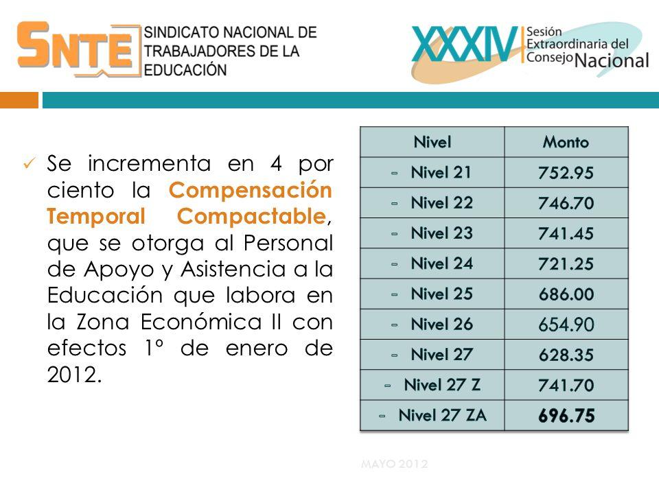 Se incrementa en 4 por ciento la Compensación Temporal Compactable, que se otorga al Personal de Apoyo y Asistencia a la Educación que labora en la Zona Económica II con efectos 1º de enero de 2012.