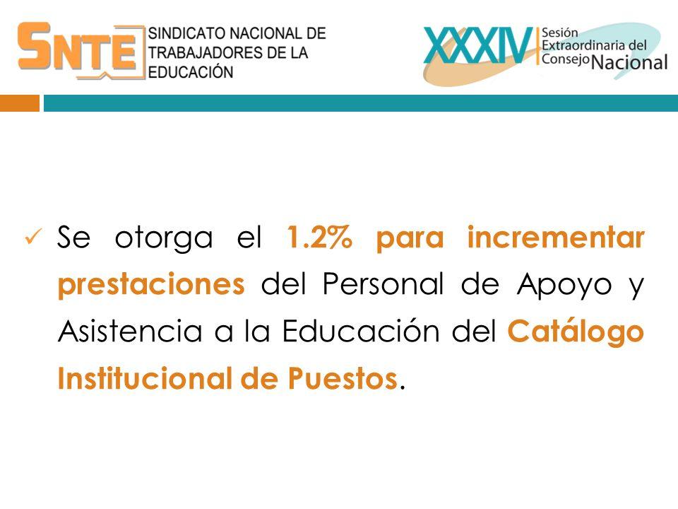 Se otorga el 1.2% para incrementar prestaciones del Personal de Apoyo y Asistencia a la Educación del Catálogo Institucional de Puestos.