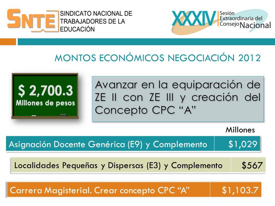 MONTOS ECONÓMICOS NEGOCIACIÓN 2012 Avanzar en la equiparación de ZE II con ZE III y creación del Concepto CPC A Millones