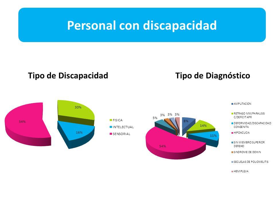 Tipo de DiagnósticoTipo de Discapacidad Personal con discapacidad