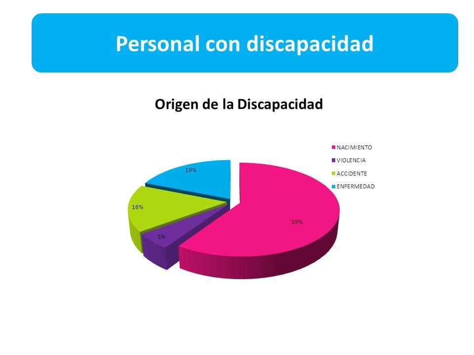 Origen de la Discapacidad Personal con discapacidad